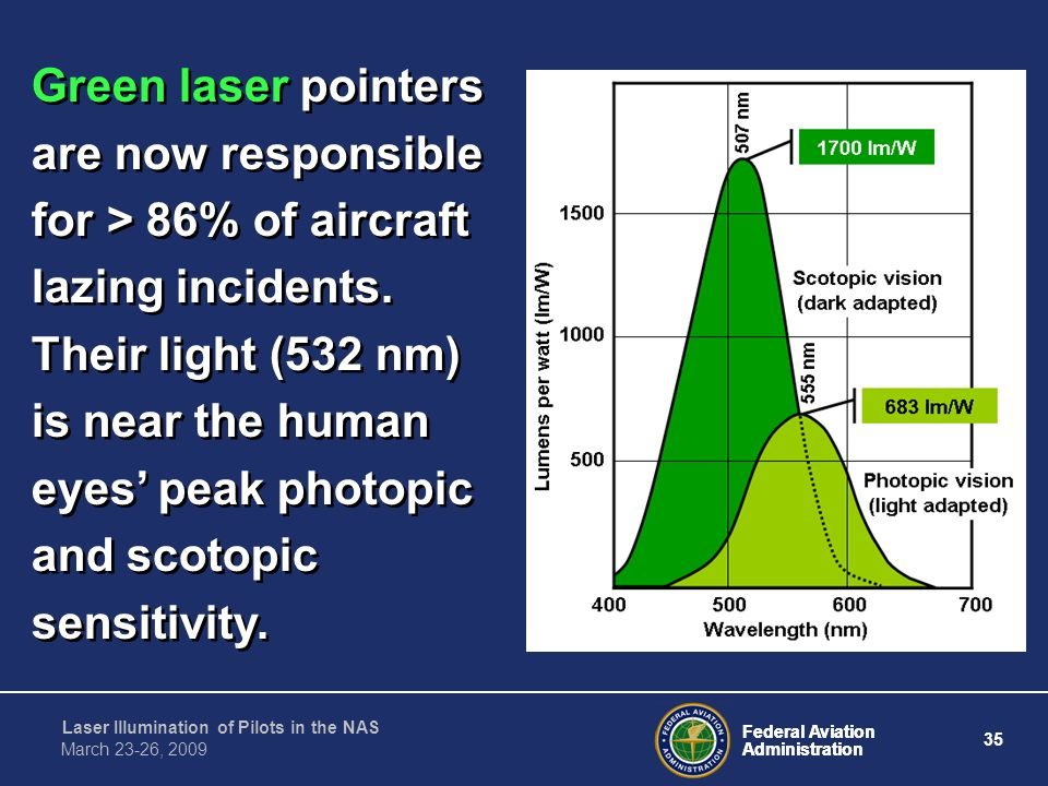 Green laser pointers are now responsible for > 86% of aircraft lazing incidents.