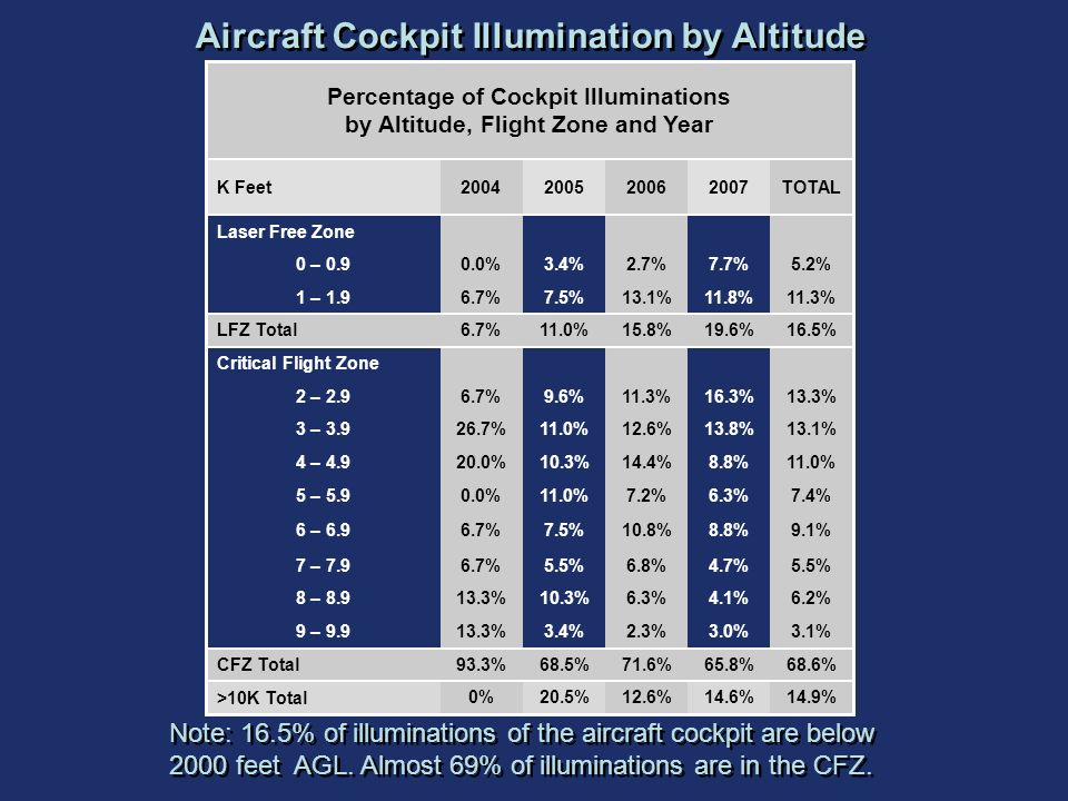 Aircraft Cockpit Illumination by Altitude