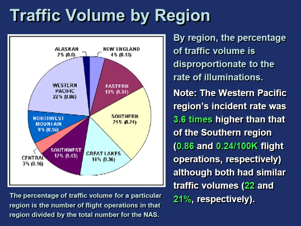 Traffic Volume by Region
