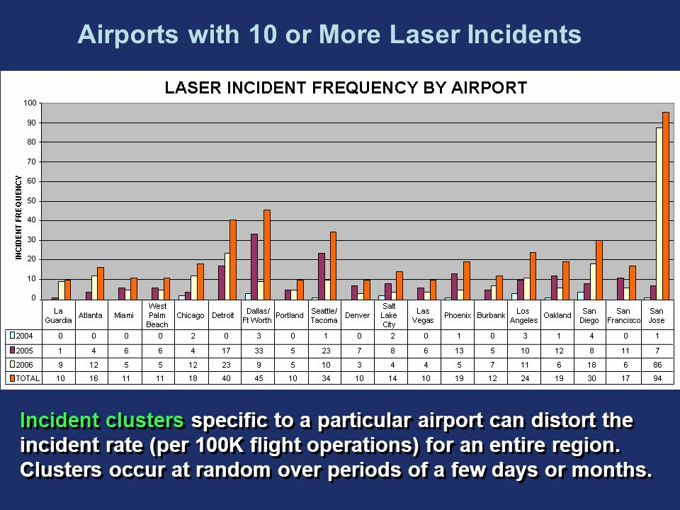 Airports with 10 or More Laser Incidents