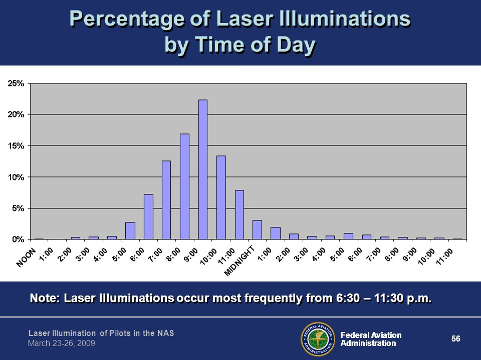 Percentage of Laser Illuminations by Time of Day