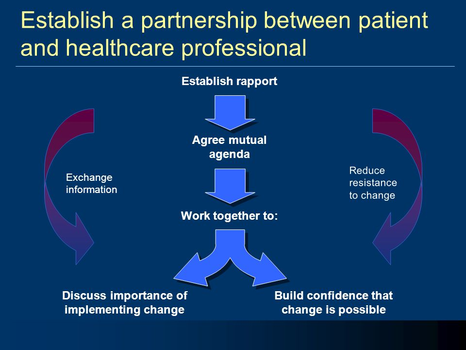 Establish a partnership between patient and healthcare professional