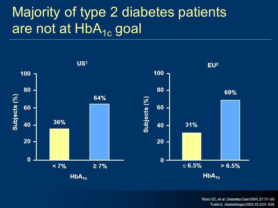Majority of type 2 diabetes patients are not at HbA1c goal