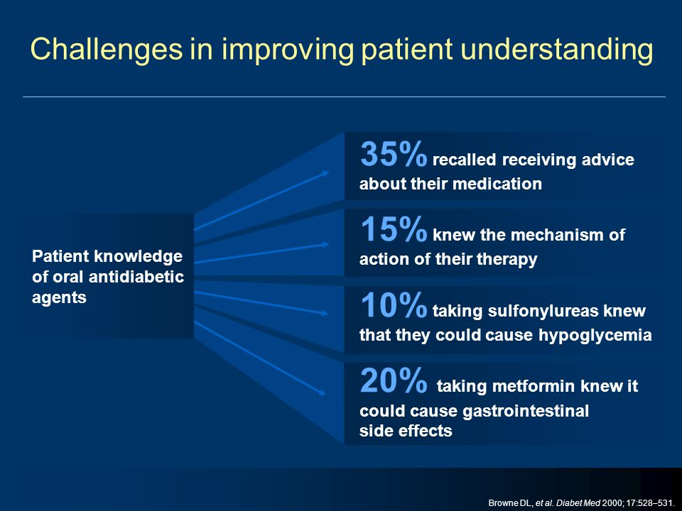 Challenges in improving patient understanding