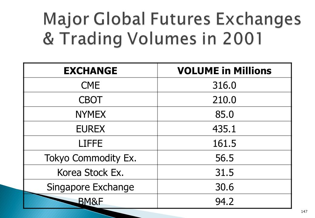 Major Global Futures Exchanges & Trading Volumes in 2001
