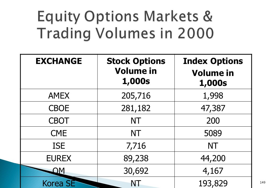 Equity Options Markets & Trading Volumes in 2000