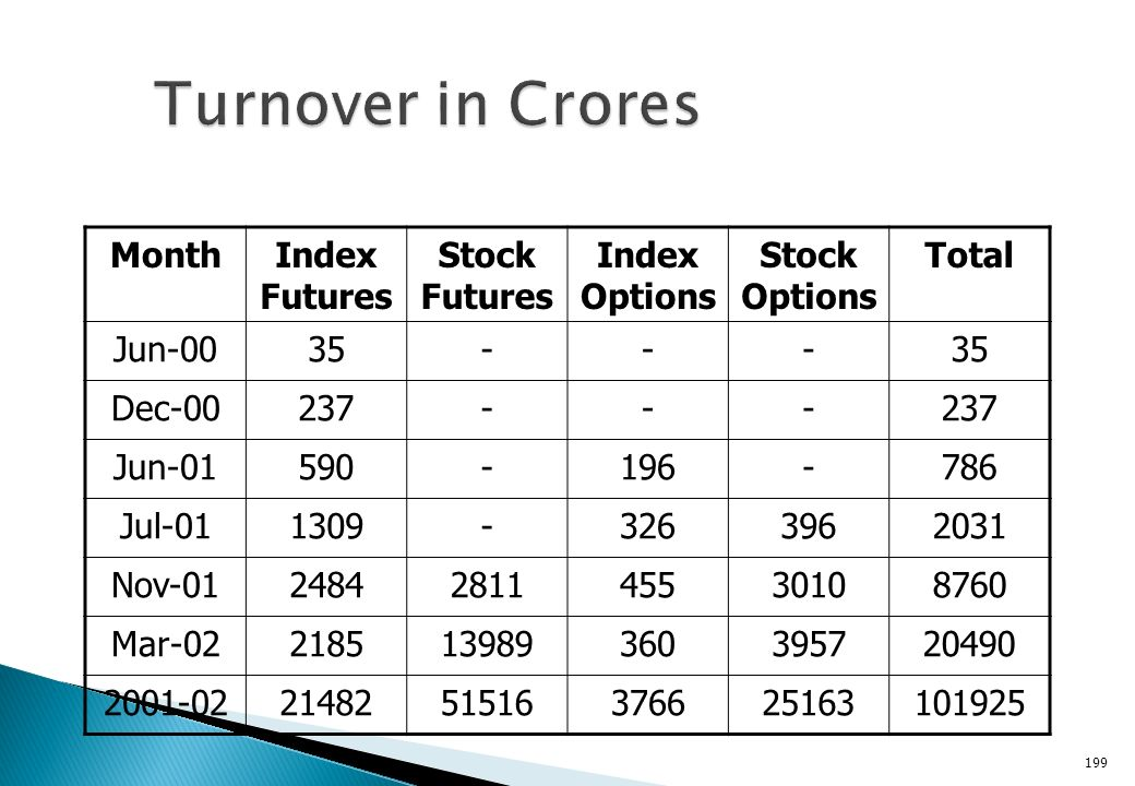 Turnover in Crores Month Index Futures Stock Futures Index Options