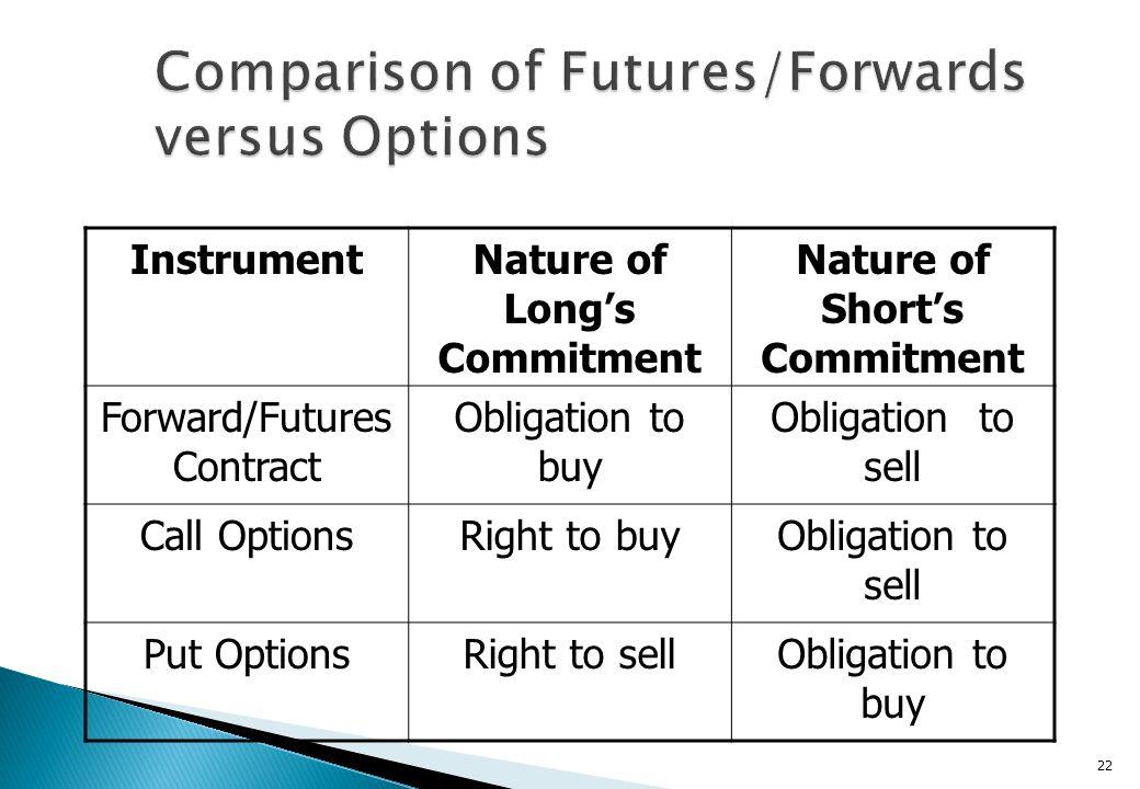 Comparison of Futures/Forwards versus Options