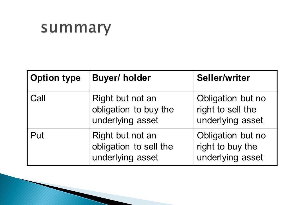 summary Option type Buyer/ holder Seller/writer Call