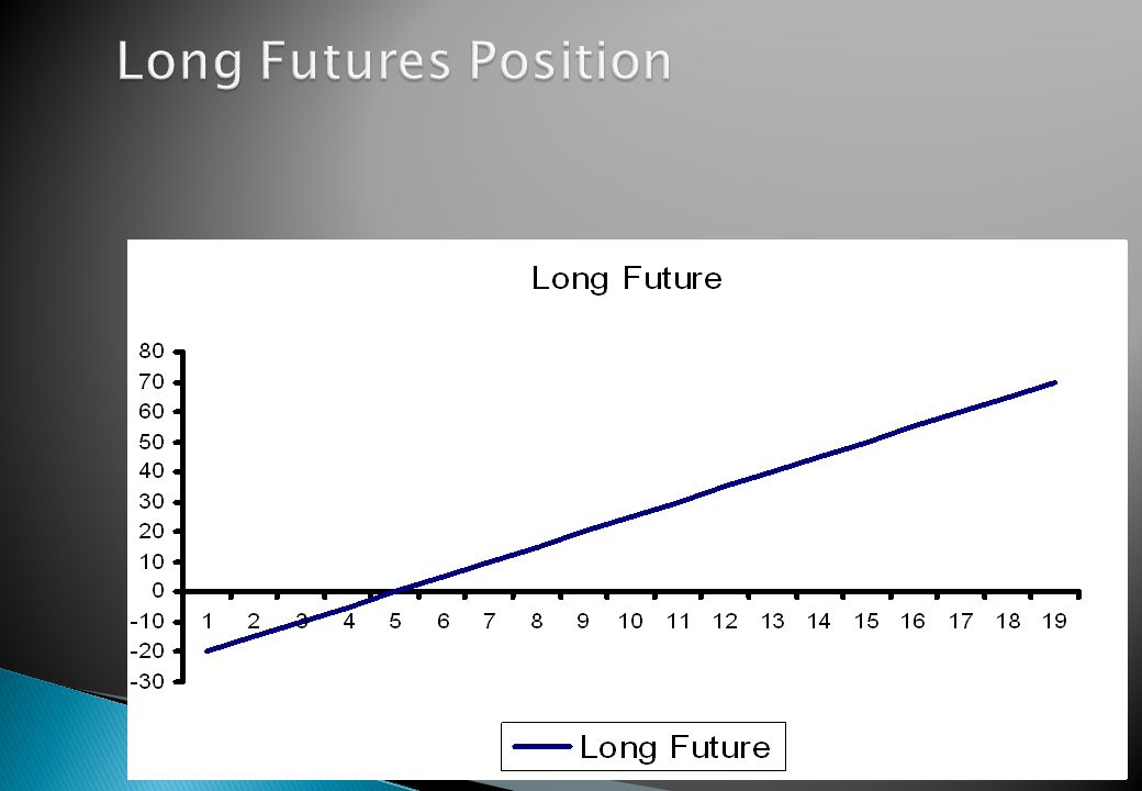 Long Futures Position