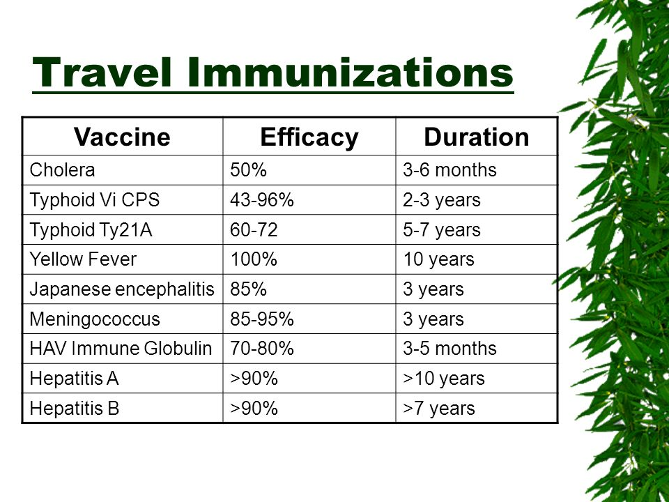 Travel Immunizations Vaccine Efficacy Duration Cholera 50% 3-6 months