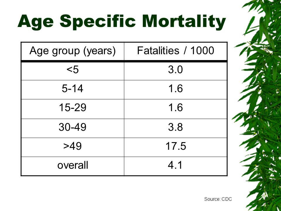 Age Specific Mortality
