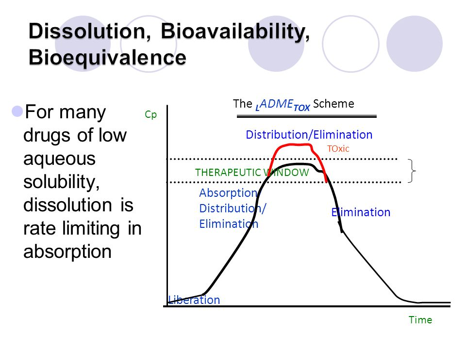 Dissolution, Bioavailability, Bioequivalence