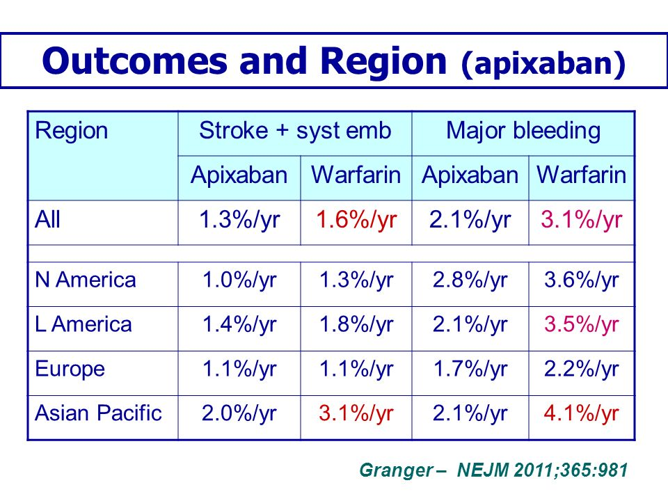 Outcomes and Region (apixaban)