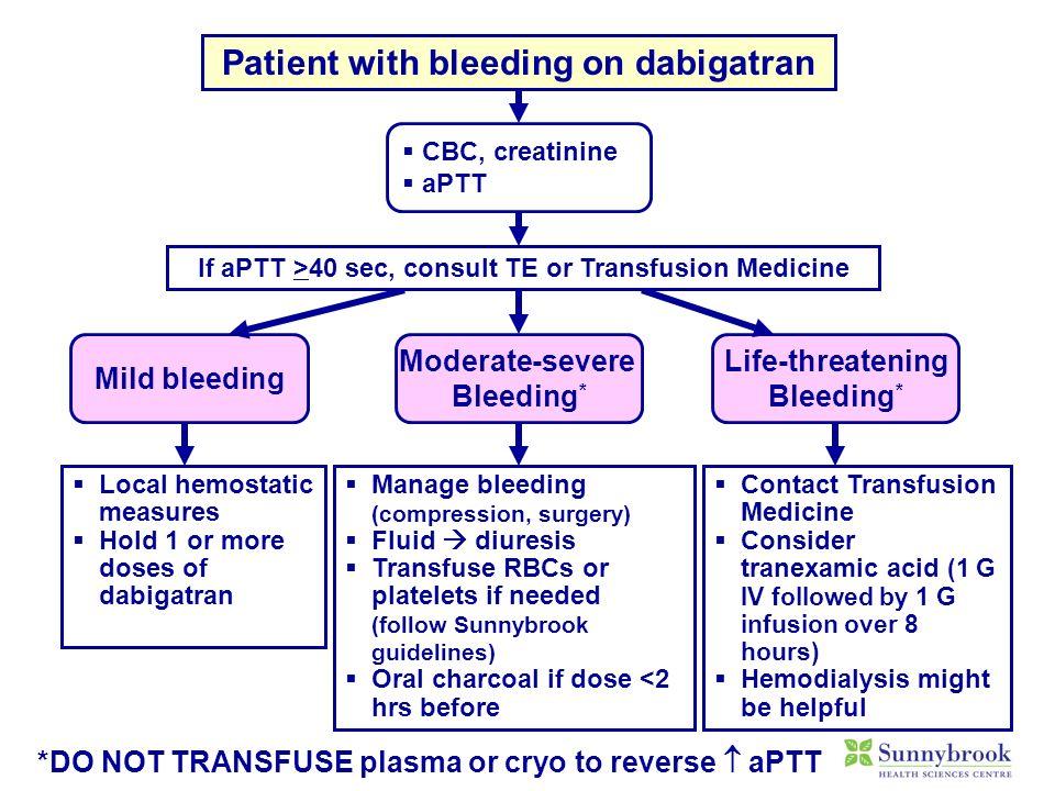 Patient with bleeding on dabigatran