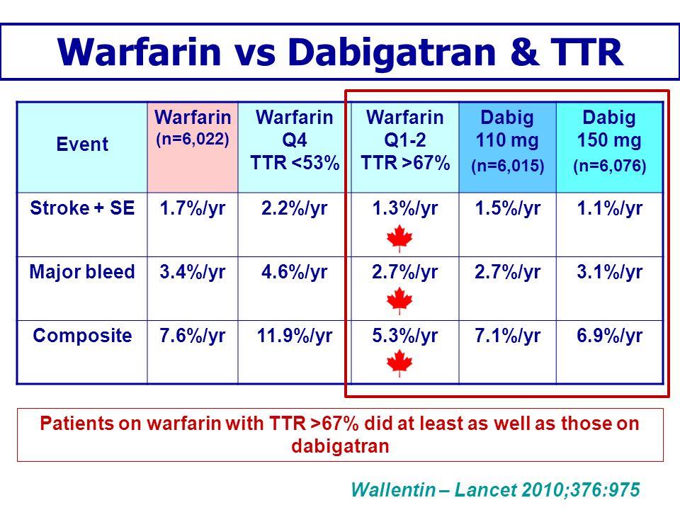Warfarin vs Dabigatran & TTR