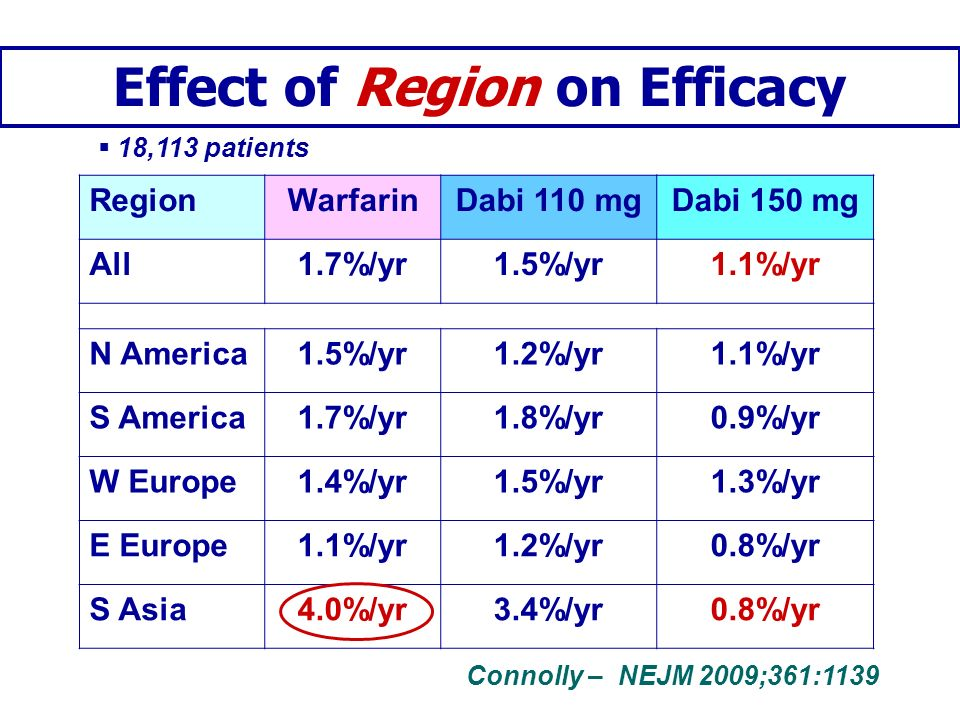 Effect of Region on Efficacy
