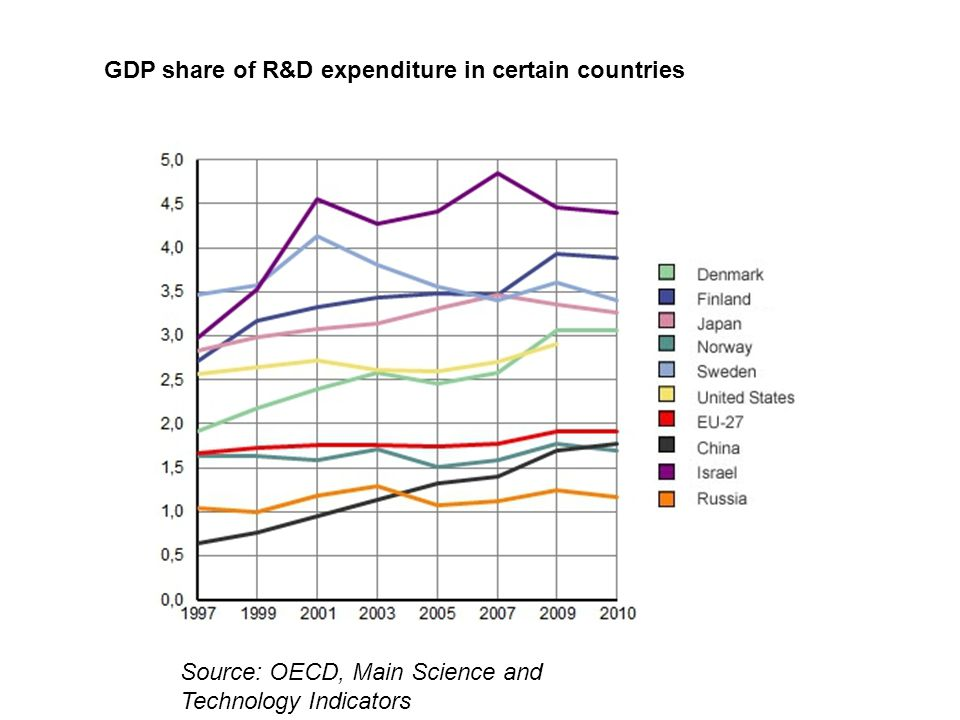 GDP share of R&D expenditure in certain countries