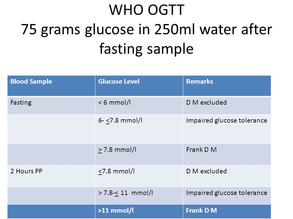 WHO OGTT 75 grams glucose in 250ml water after fasting sample
