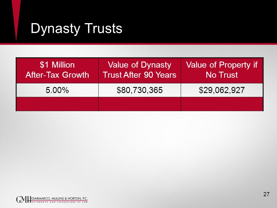 Dynasty Trusts $1 Million After-Tax Growth