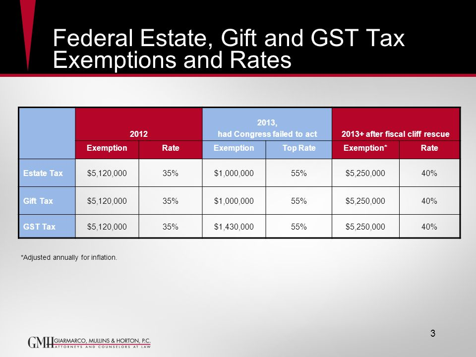 Federal Estate, Gift and GST Tax Exemptions and Rates