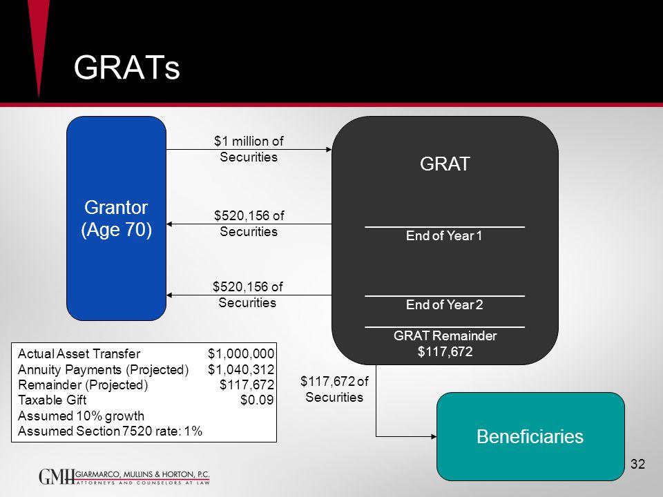 GRATs GRAT Grantor (Age 70) Beneficiaries $1 million of Securities