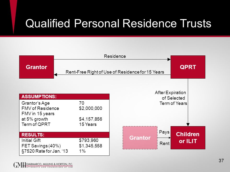 Qualified Personal Residence Trusts
