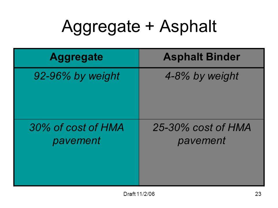 30% of cost of HMA pavement