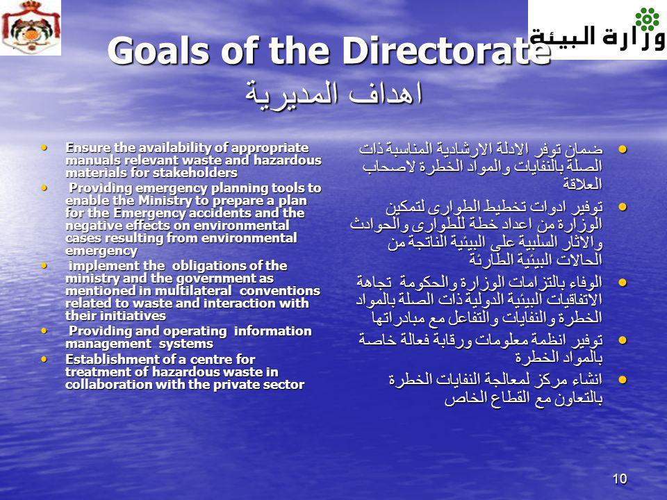 Goals of the Directorate اهداف المديرية