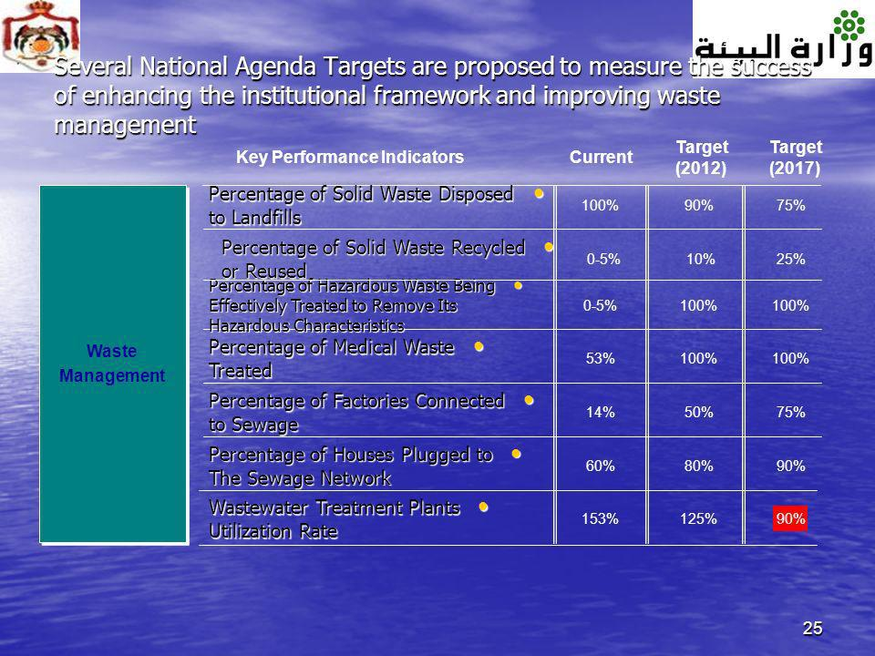 Several National Agenda Targets are proposed to measure the success of enhancing the institutional framework and improving waste management