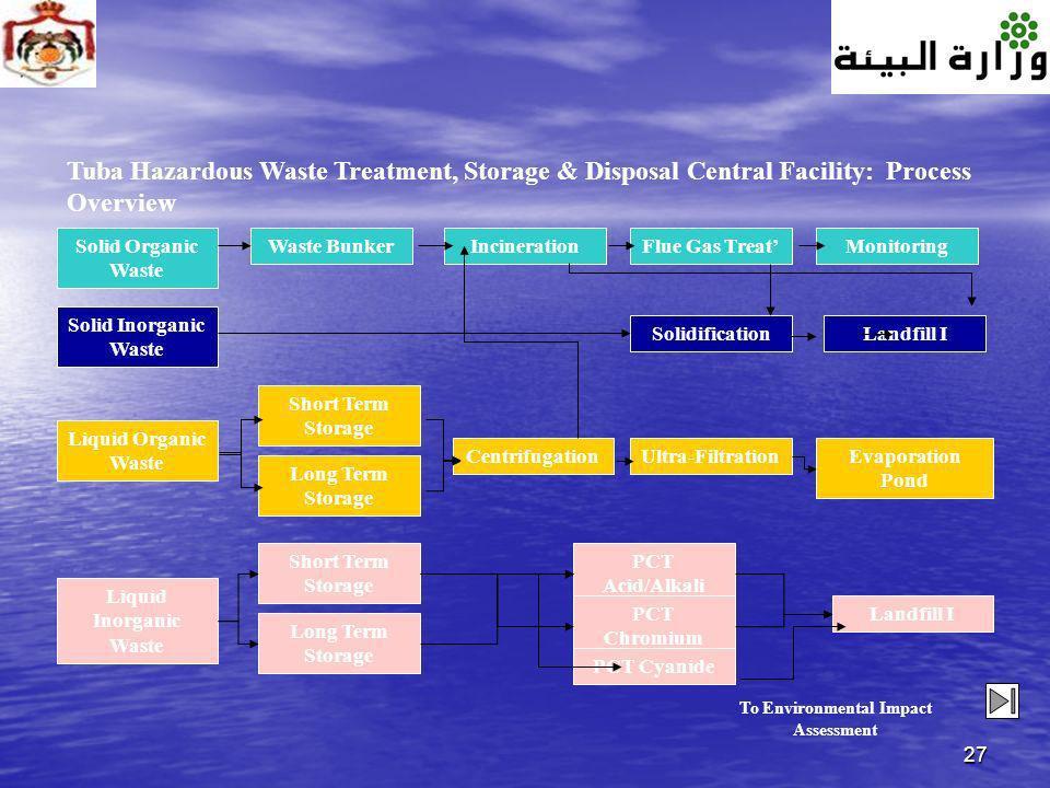 Liquid Inorganic Waste To Environmental Impact Assessment