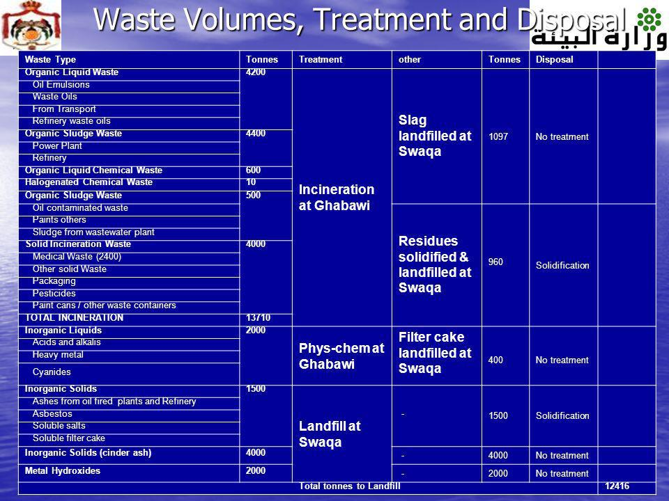 Waste Volumes, Treatment and Disposal