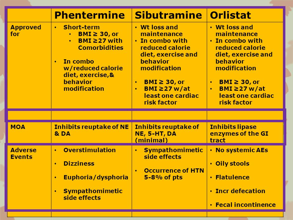 Phentermine Sibutramine Orlistat Approved for Short-term BMI ≥ 30, or