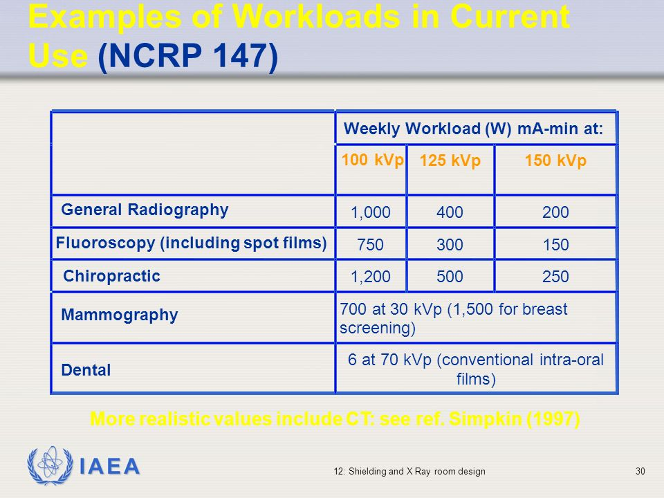 Examples of Workloads in Current Use (NCRP 147)