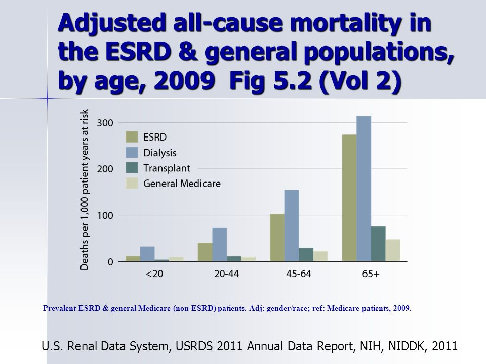 Adjusted all-cause mortality in the ESRD & general populations, by age, 2009 Fig 5.2 (Vol 2)