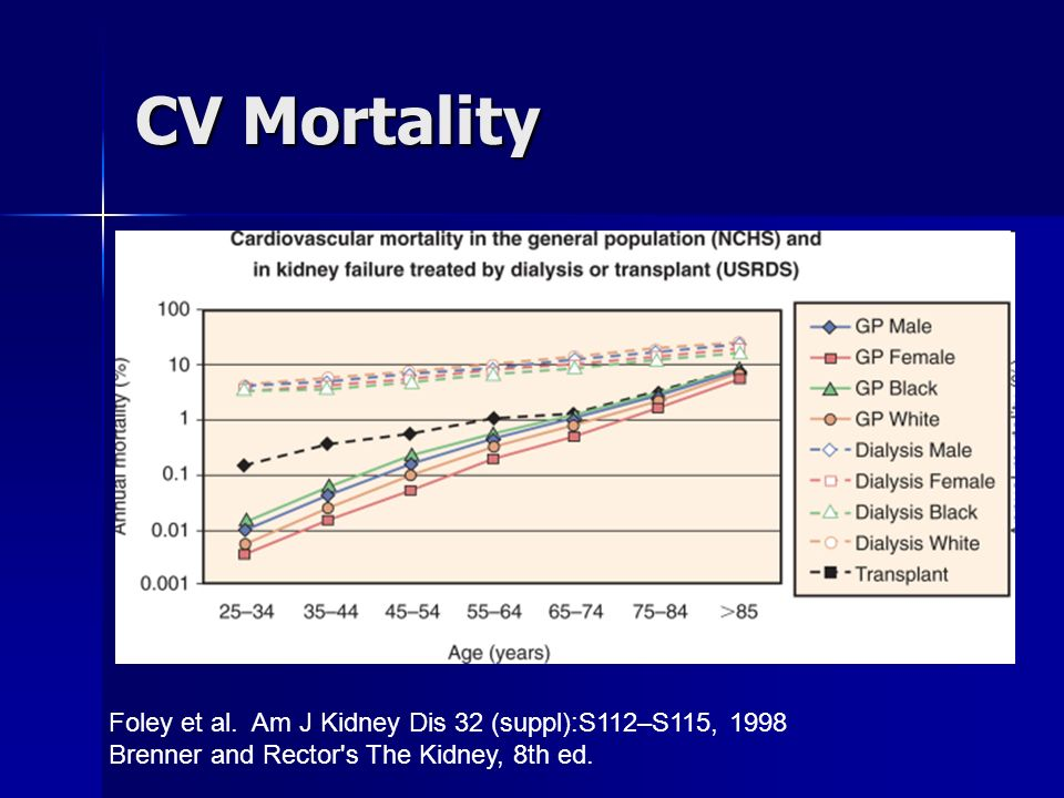 CV Mortality Foley et al. Am J Kidney Dis 32 (suppl):S112–S115, 1998