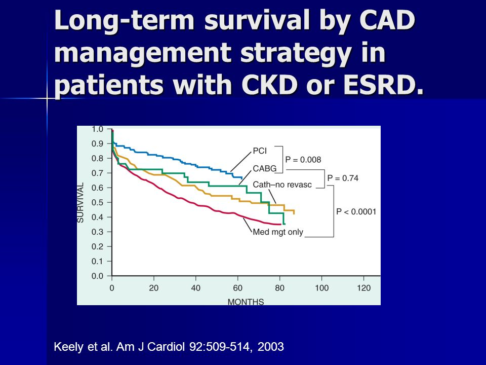 Long-term survival by CAD management strategy in patients with CKD or ESRD.