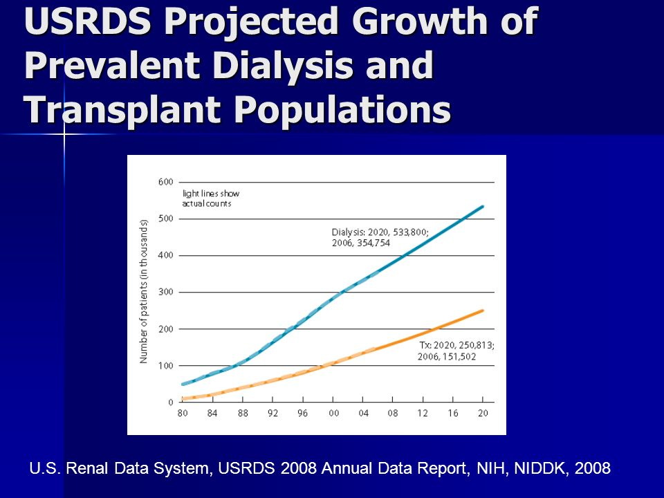 USRDS Projected Growth of Prevalent Dialysis and Transplant Populations