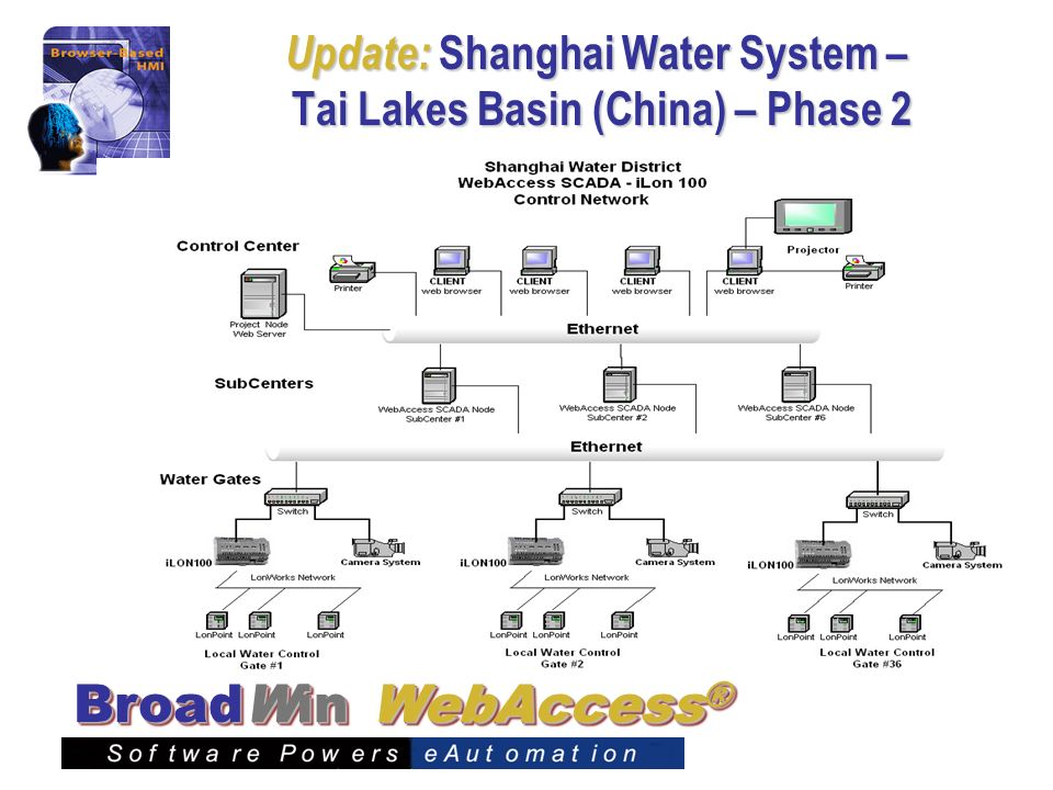 Update: Shanghai Water System – Tai Lakes Basin (China) – Phase 2