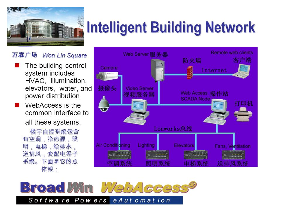 Intelligent Building Network