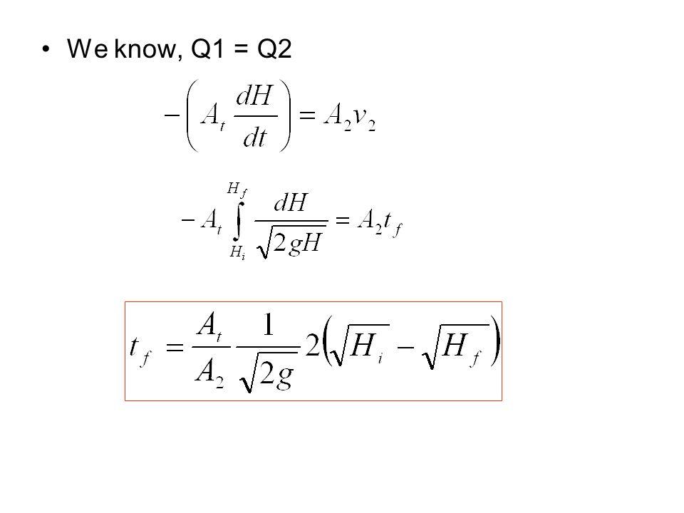 We know, Q1 = Q2