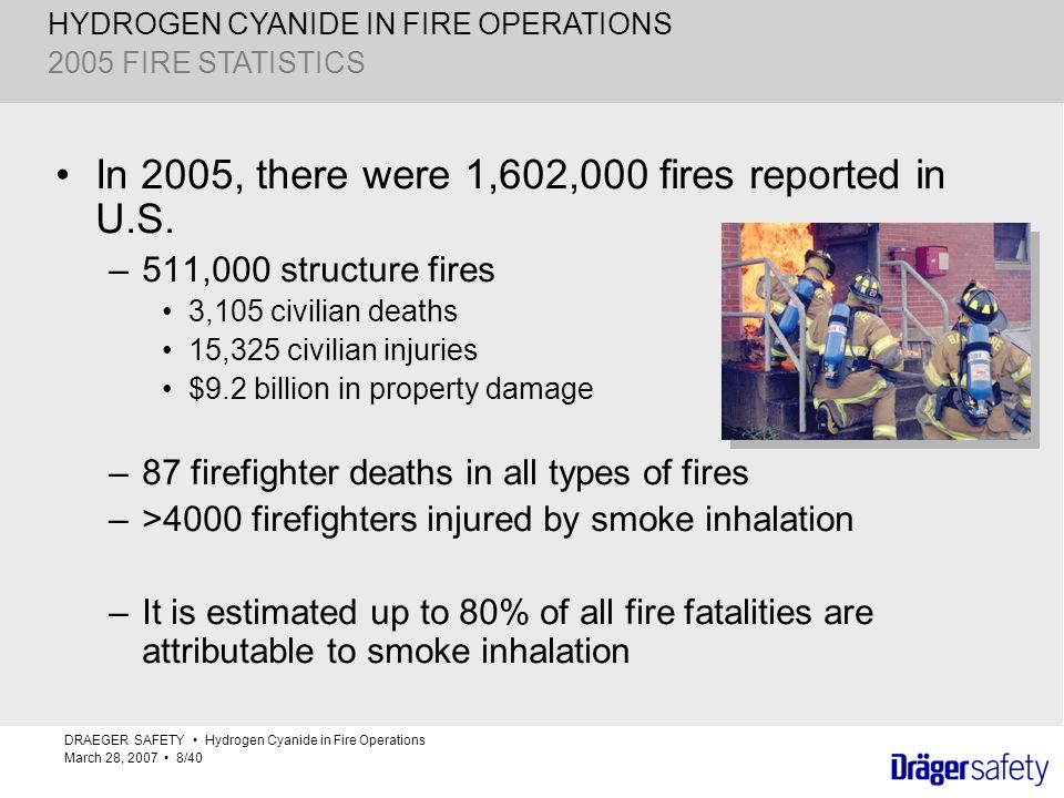 In 2005, there were 1,602,000 fires reported in U.S.