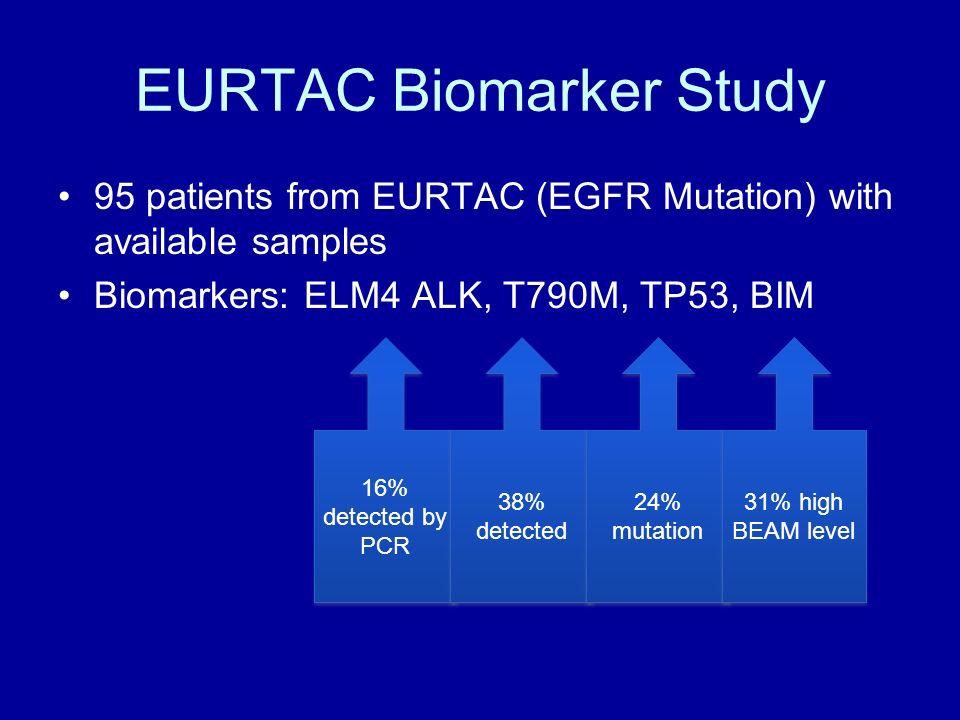 EURTAC Biomarker Study