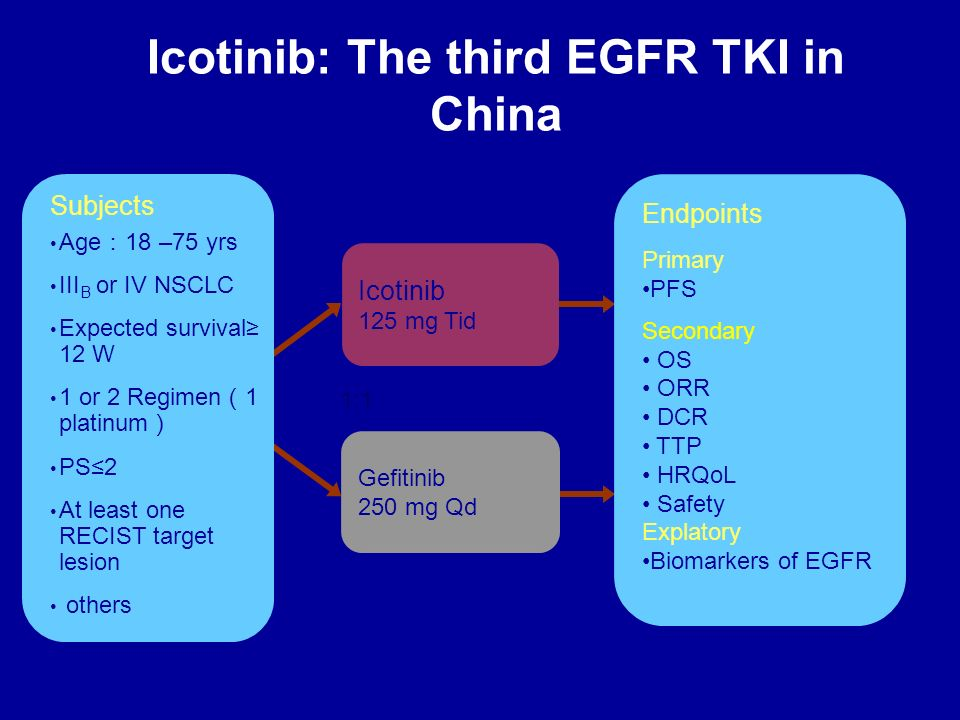 Icotinib: The third EGFR TKI in China