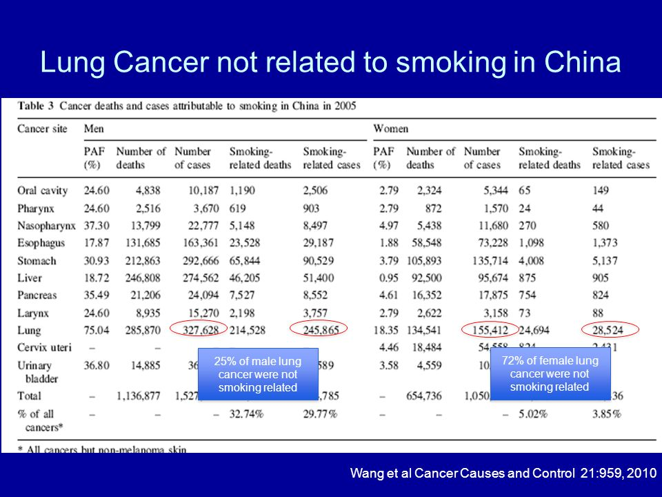 Lung Cancer not related to smoking in China
