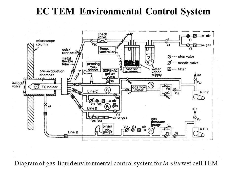 EC TEM Environmental Control System