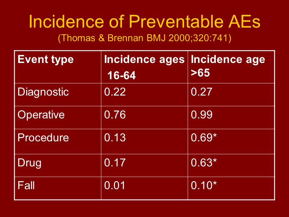 Incidence of Preventable AEs (Thomas & Brennan BMJ 2000;320:741)