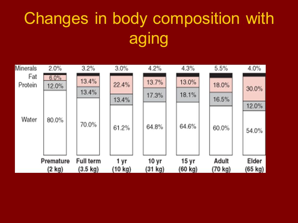 Changes in body composition with aging