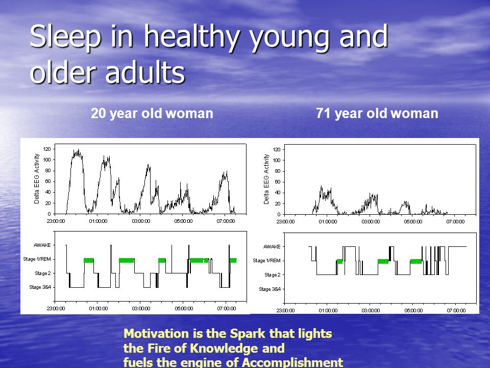 Sleep in healthy young and older adults
