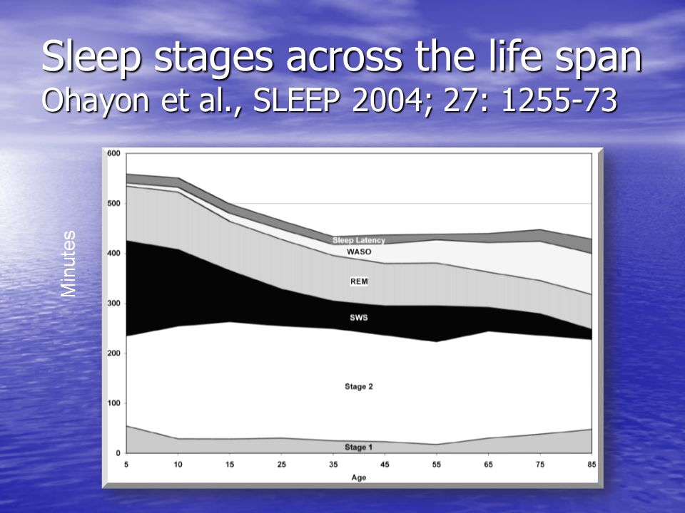 Sleep stages across the life span Ohayon et al